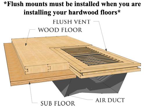 Flush Mount Installed
